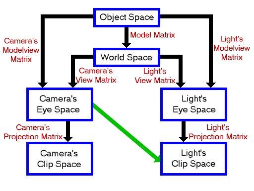 Coordinate spaces