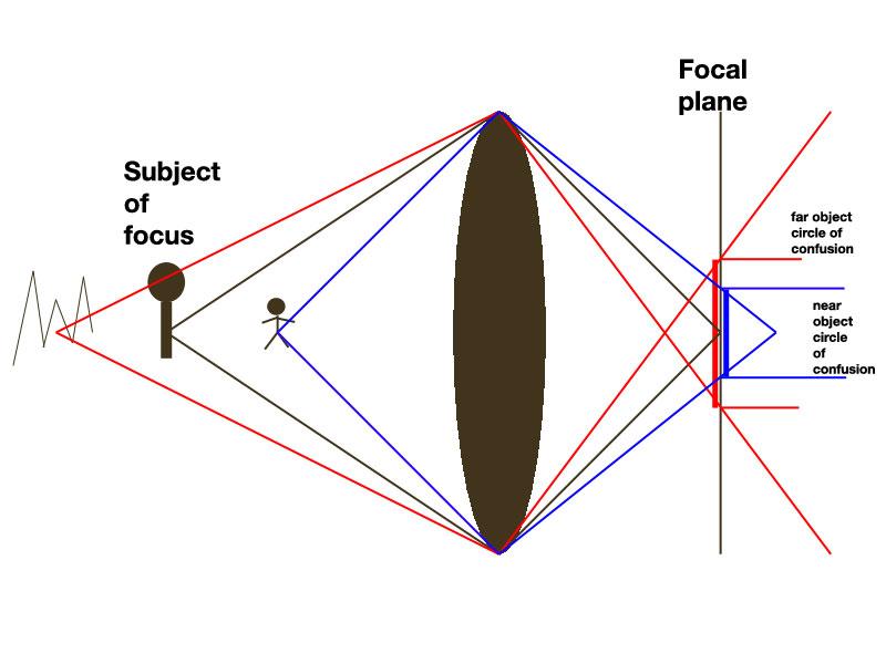 shader复习与深入:Depth of Field(景深)