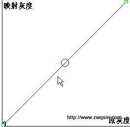 点.直方图处理 - www.zwqxin.com